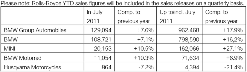 July 2011: BMW Group posts record sales   7.6% up